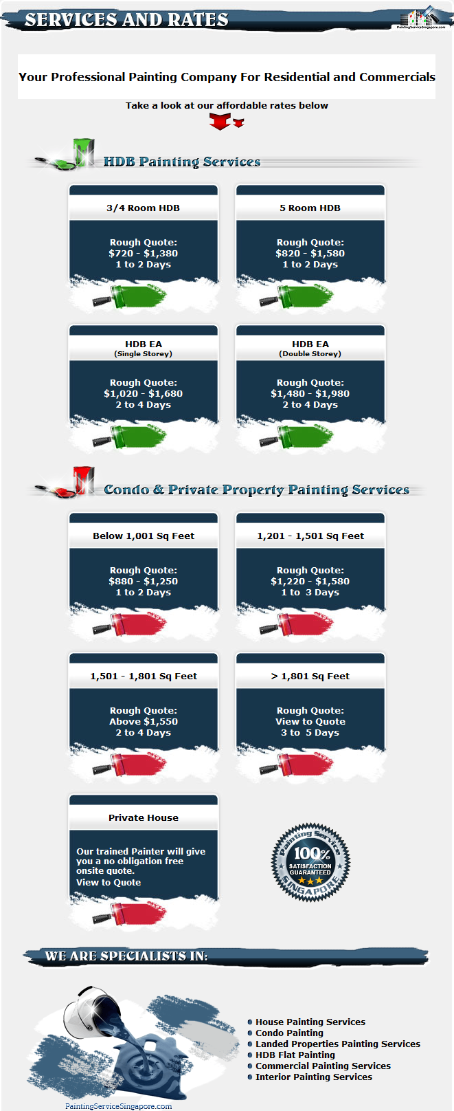 Painting Rates